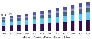 consumer collagen demand