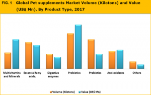 pet supplement manufacturers