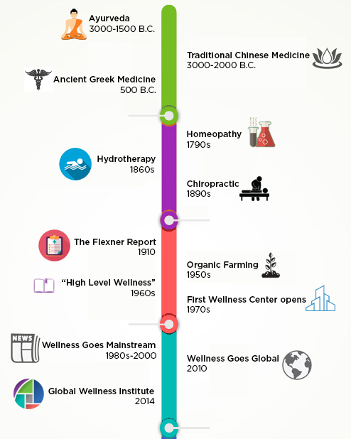 evolution of wellness