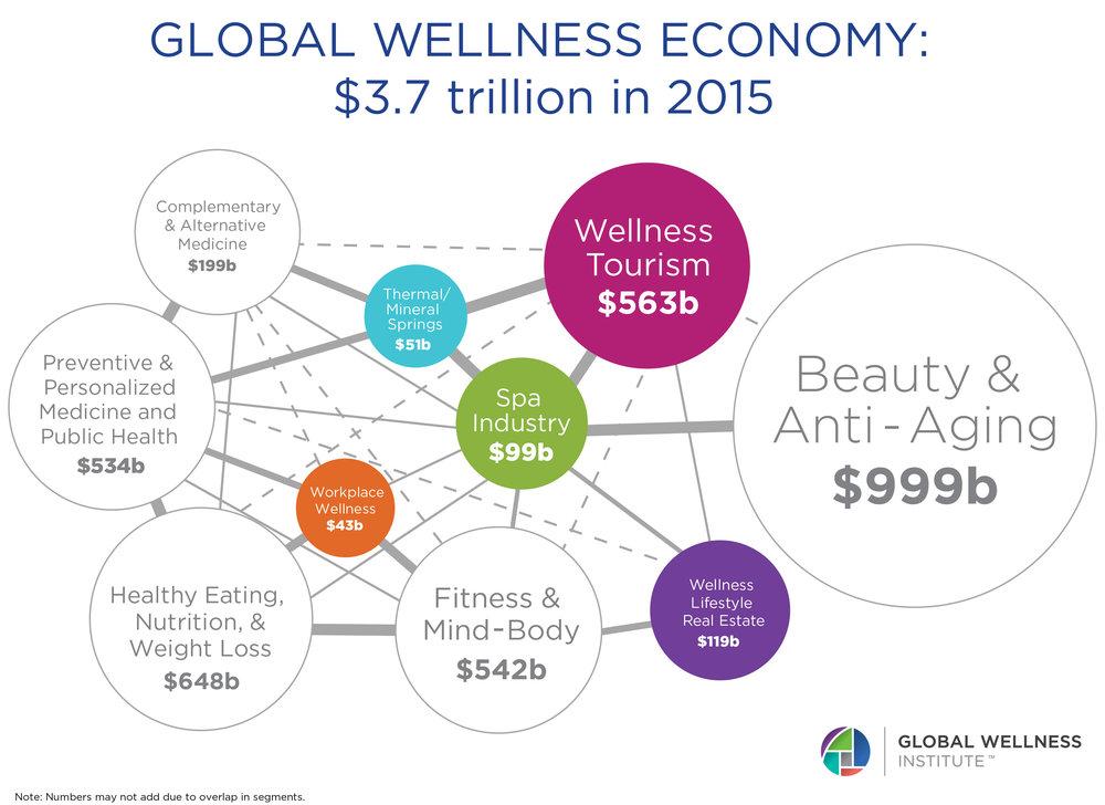 wellness sectors